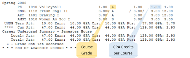 Then Enter The Projected Grade Information For Up To 8 New Courses Below Using Course And GPA Credits Per Example