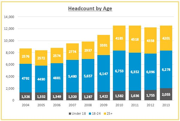 ARCC Headcount by age chart