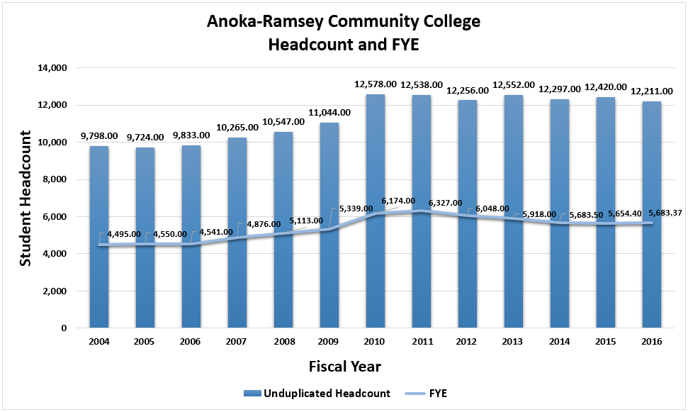 Anoka Ramsey Community College Unduplicated Headcount by FYE