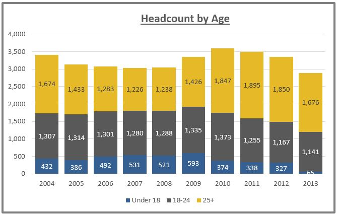 ATC Headcount by age chart