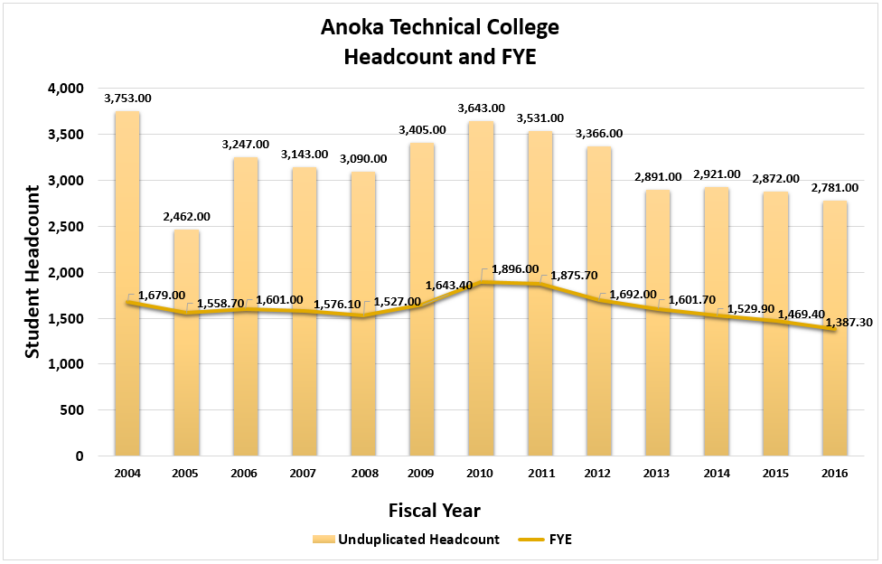 Anoka Technical College Unduplicated Headcount and FYE