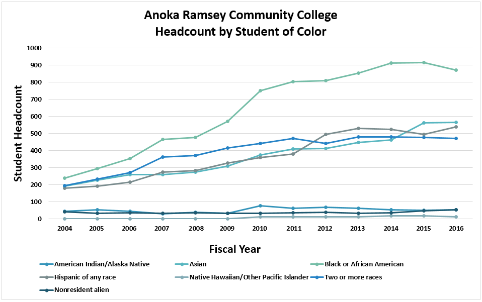 Anoka Ramsey Community College Student Headcount by Student of Color
