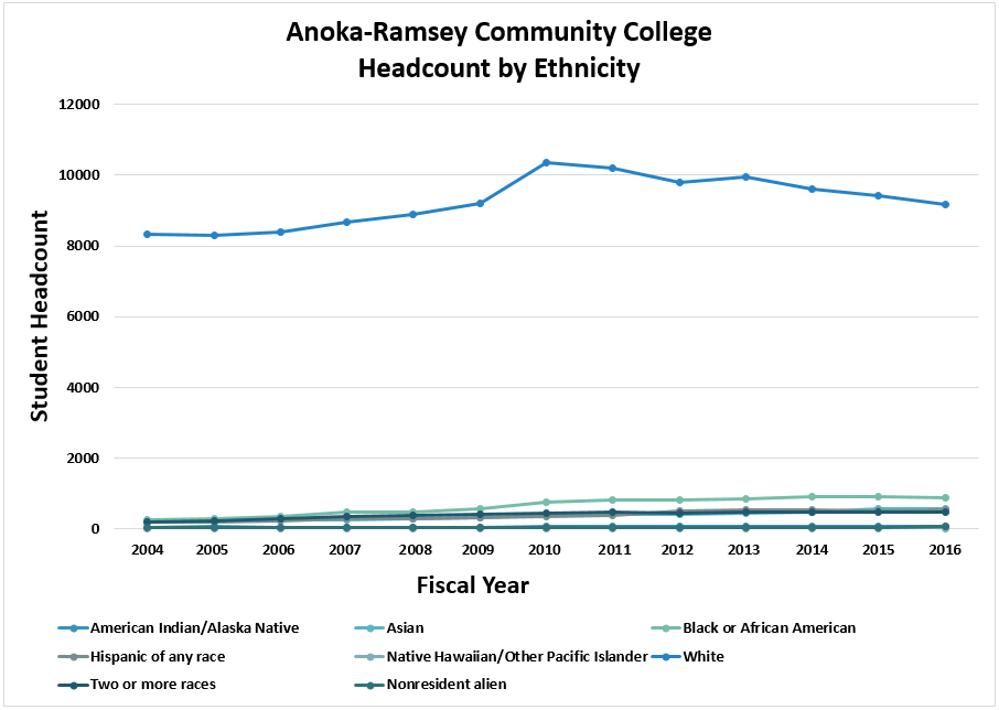 Anoka Ramsey Community College Student Headcount by Ethnicity