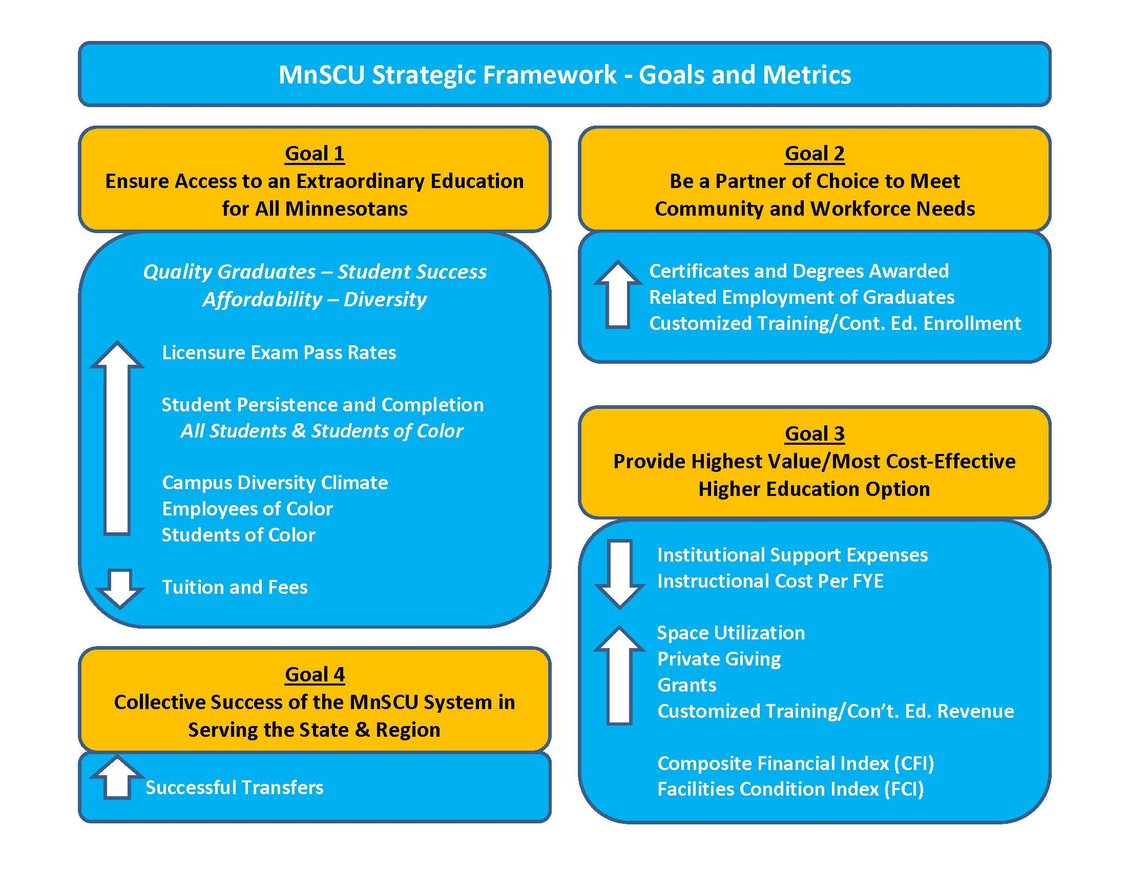 MnSCU Strategic Framework